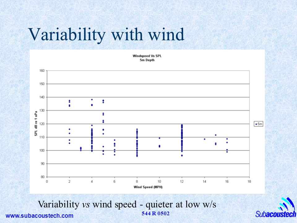 Variability with wind Variability vs wind speed - quieter at low w/s