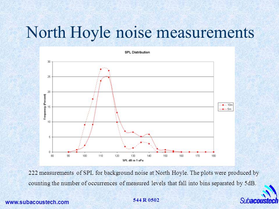 North Hoyle noise measurements