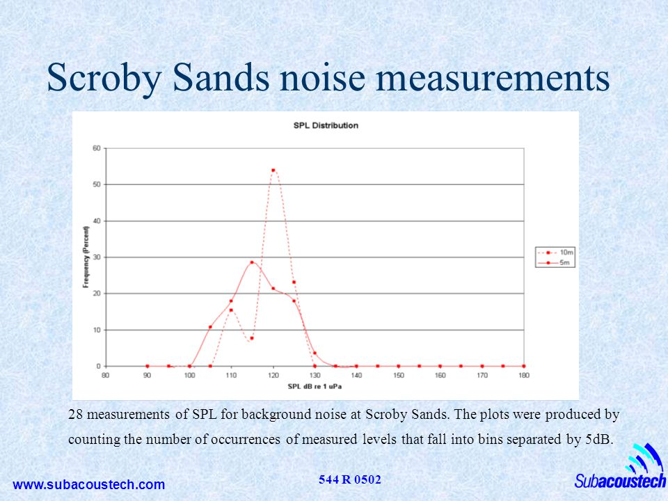 Scroby Sands noise measurements