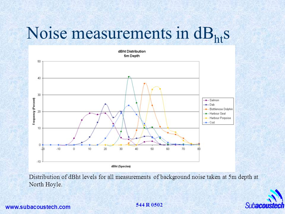 Noise measurements in dBhts