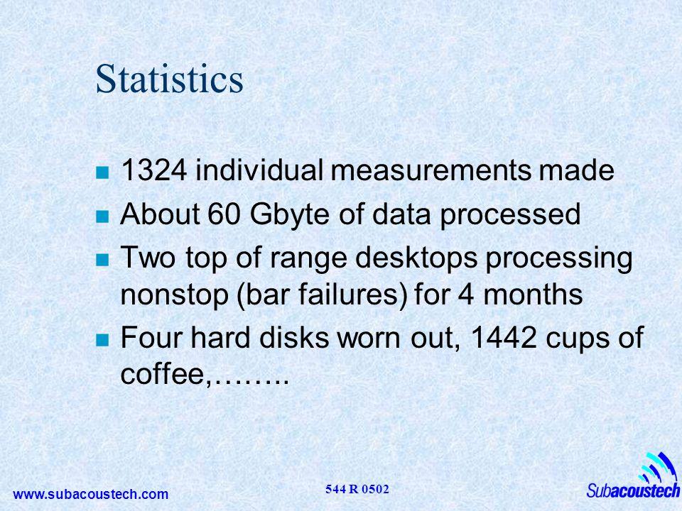Statistics 1324 individual measurements made
