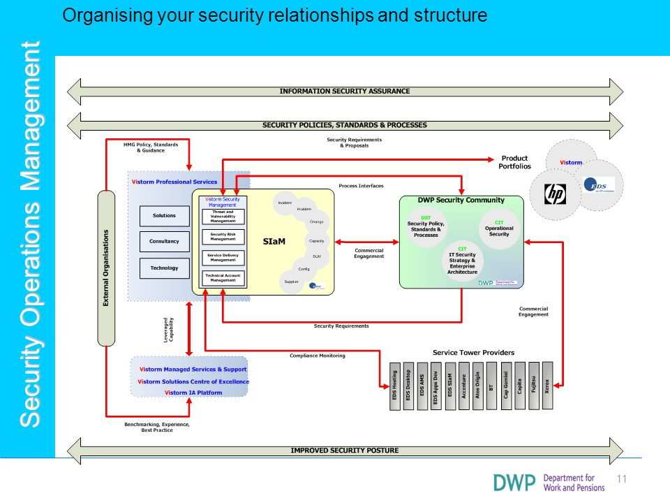 Organising your security relationships and structure