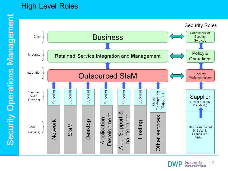 High Level Roles Business Outsourced SIaM