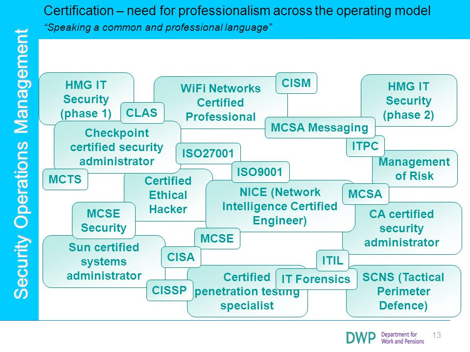 Certification – need for professionalism across the operating model Speaking a common and professional language