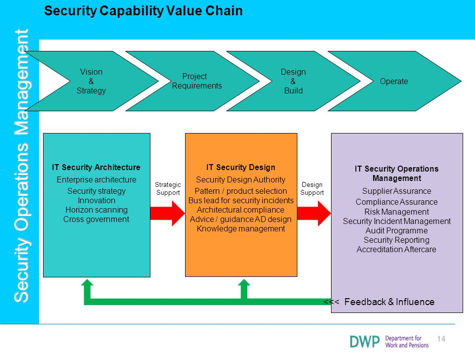 Security Capability Value Chain
