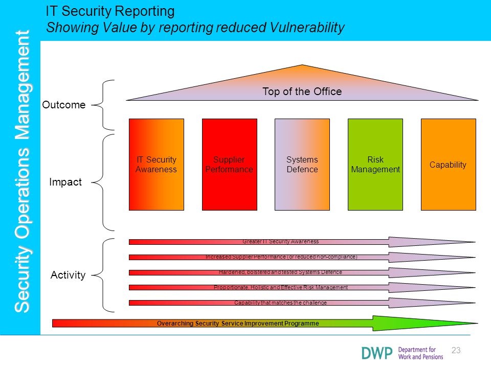 IT Security Reporting Showing Value by reporting reduced Vulnerability