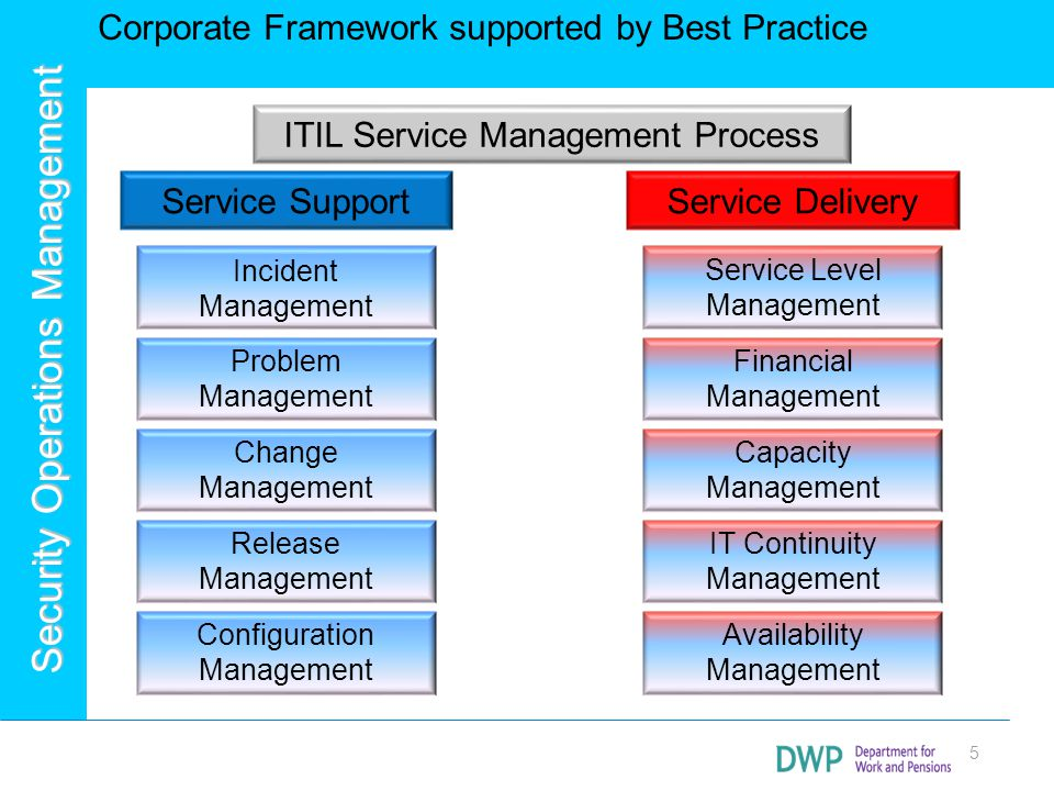 Corporate Framework supported by Best Practice