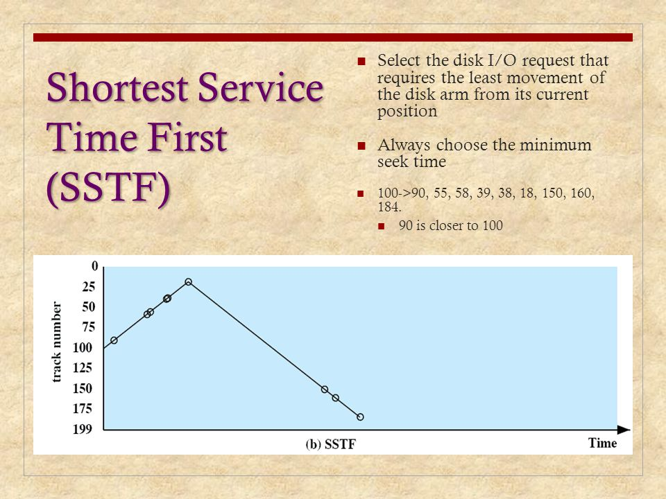 Shortest Service Time First (SSTF)