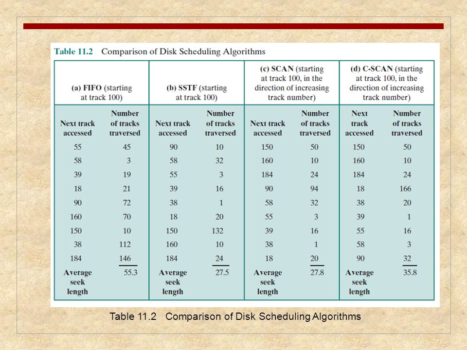 Table 11.2 Comparison of Disk Scheduling Algorithms