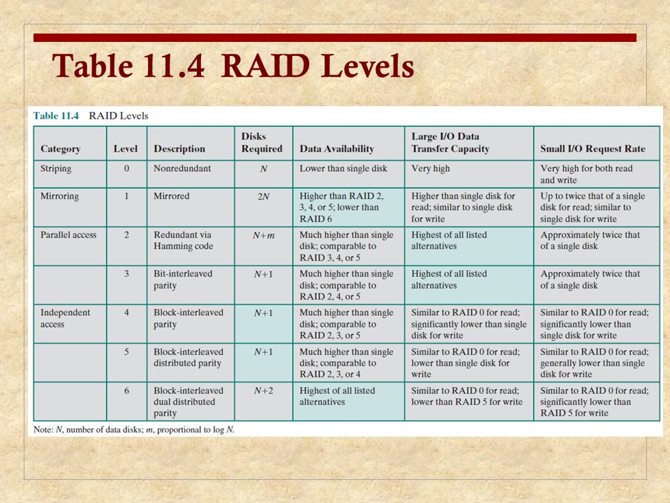 Table 11.4 RAID Levels We now examine each of the RAID levels. Table 11.4 provides a rough.