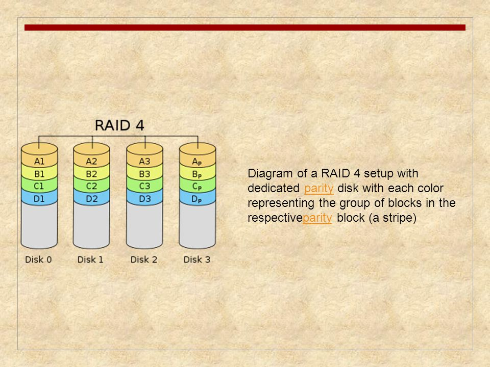 Diagram of a RAID 4 setup with dedicated parity disk with each color representing the group of blocks in the respectiveparity block (a stripe)