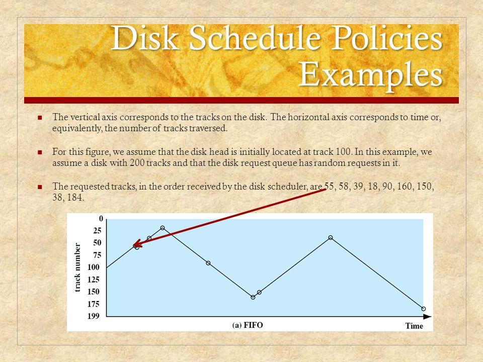 Disk Schedule Policies Examples