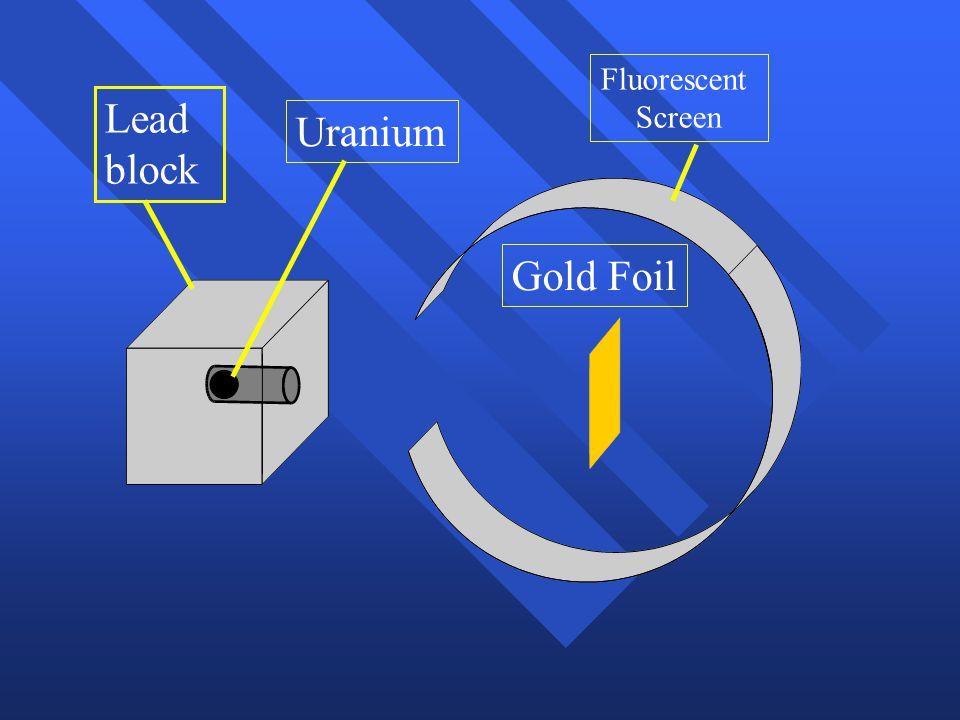 Fluorescent Screen Lead block Uranium Gold Foil