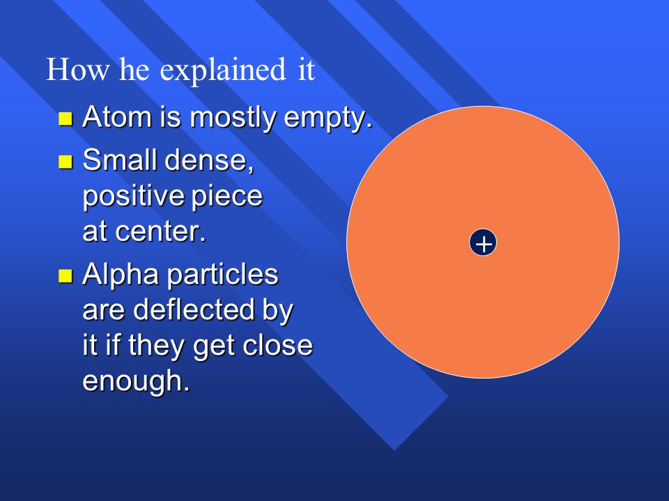 How he explained it Atom is mostly empty.