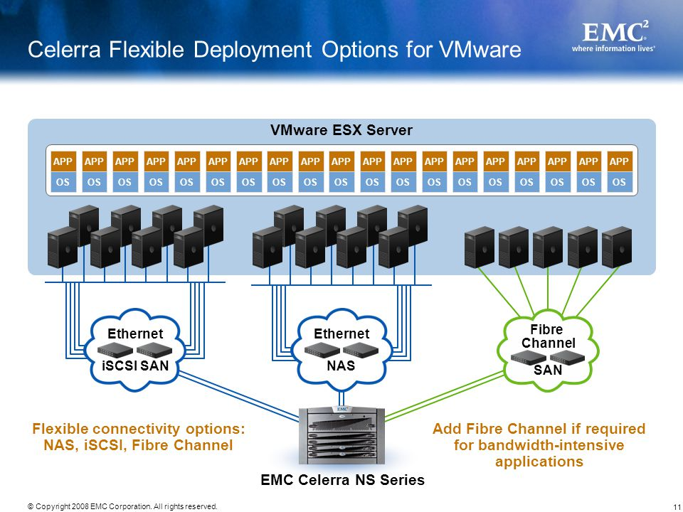 Celerra Flexible Deployment Options for VMware