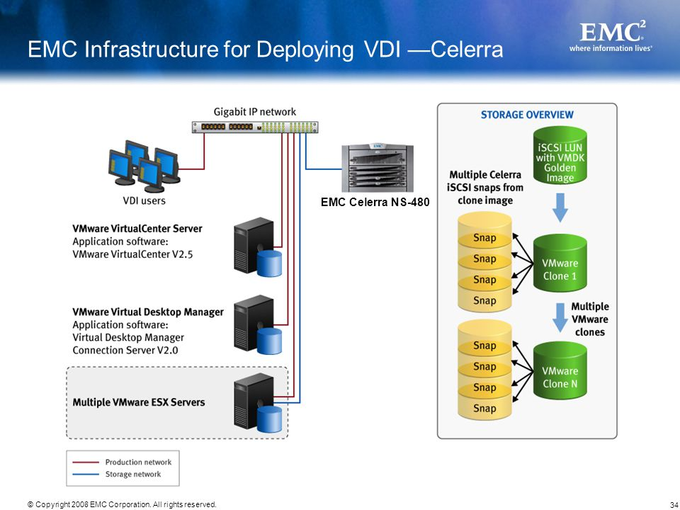 EMC Infrastructure for Deploying VDI —Celerra
