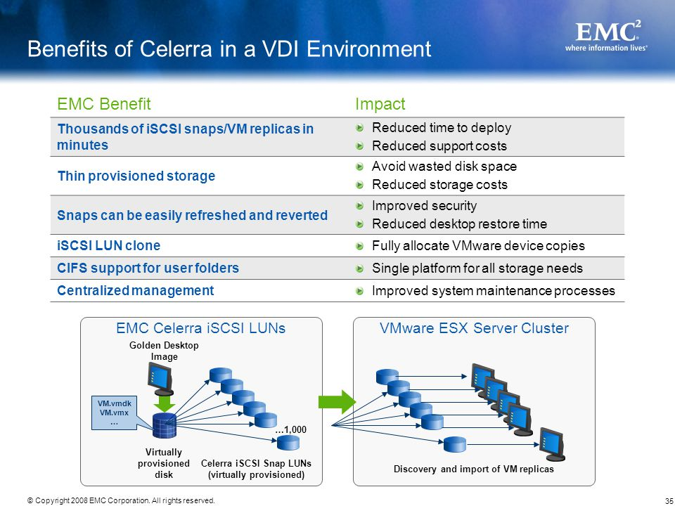 Benefits of Celerra in a VDI Environment