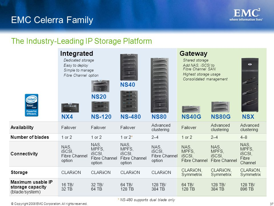 EMC Celerra Family The Industry-Leading IP Storage Platform Integrated