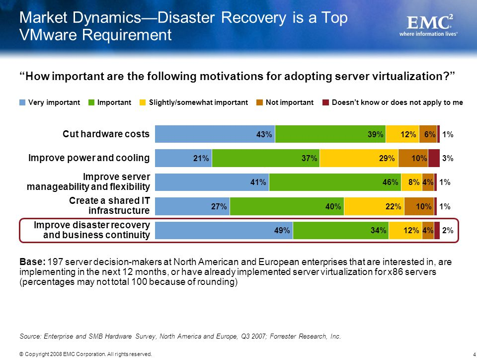 Market Dynamics—Disaster Recovery is a Top VMware Requirement