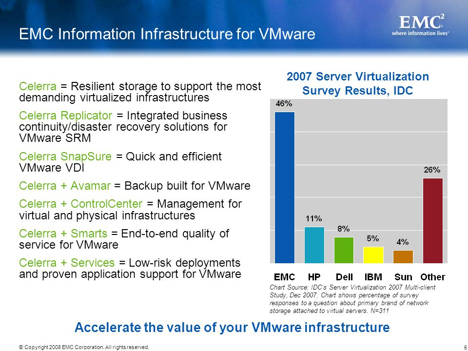 EMC Information Infrastructure for VMware