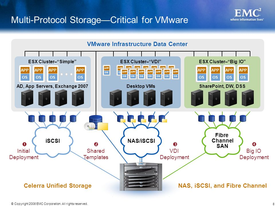 Multi-Protocol Storage—Critical for VMware