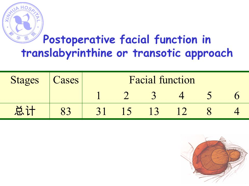Postoperative facial function in translabyrinthine or transotic approach