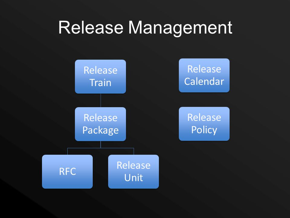 Release Management Release Train Release Calendar Release Package