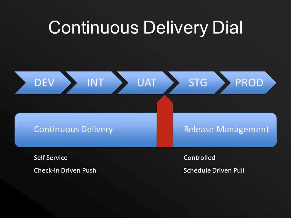 Continuous Delivery Dial