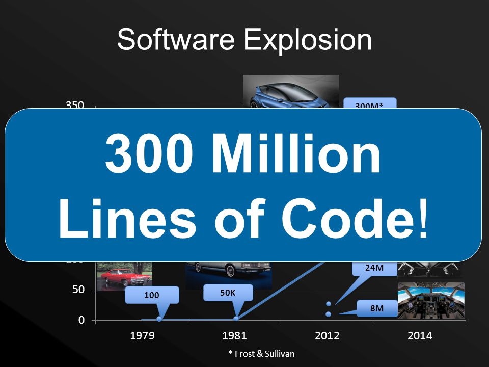 300 Million Lines of Code! Software Explosion 300M* 100M 24M 50K 100
