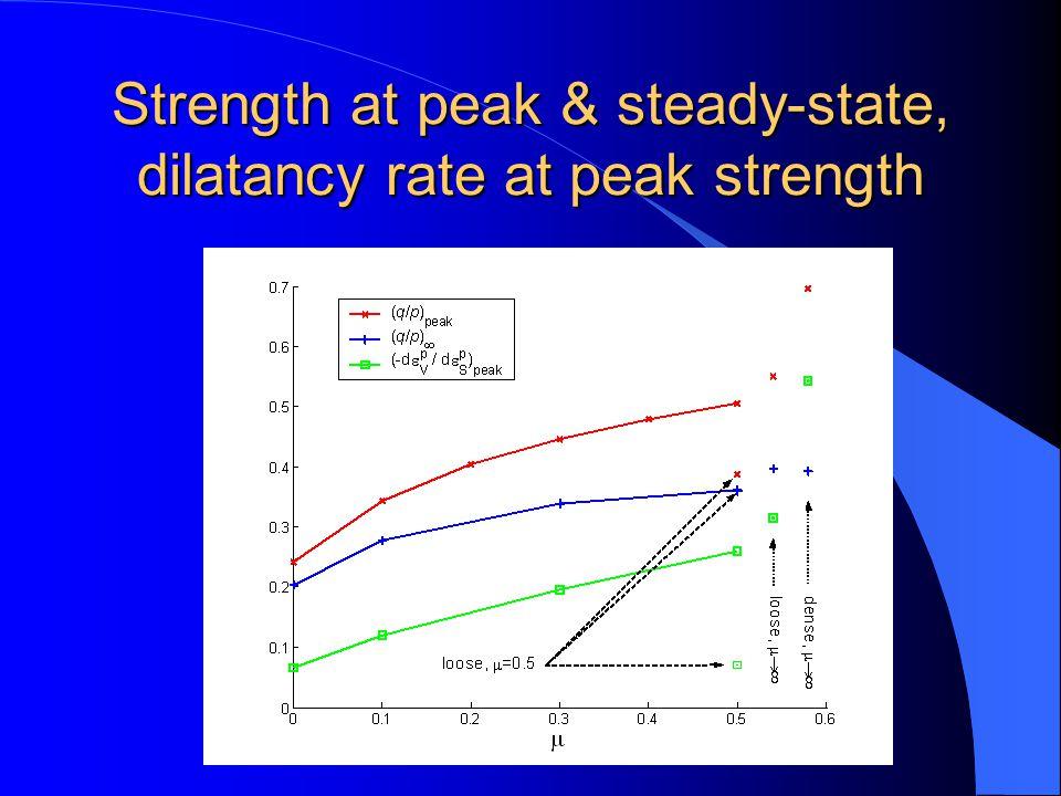 Strength at peak & steady-state, dilatancy rate at peak strength