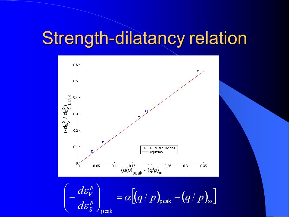 Strength-dilatancy relation