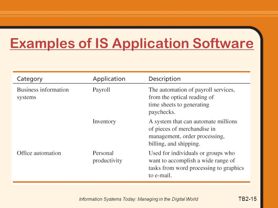 Examples of IS Application Software