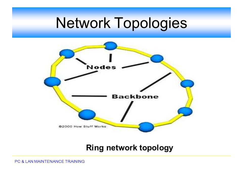 Network Topologies Ring network topology