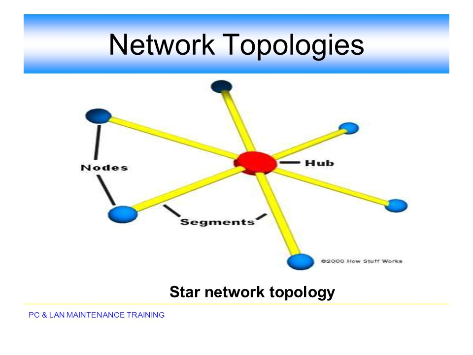 Network Topologies Star network topology