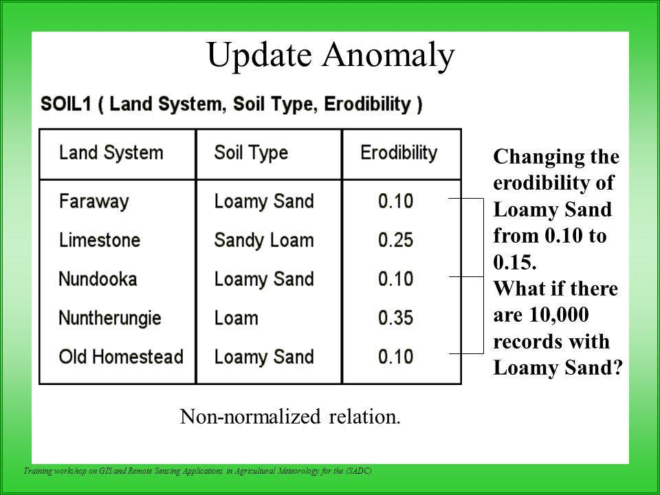 Update Anomaly Changing the erodibility of Loamy Sand from 0.10 to