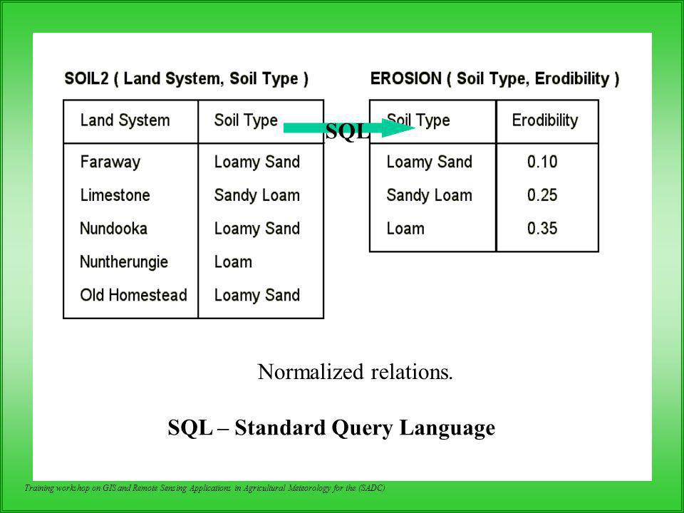 SQL – Standard Query Language