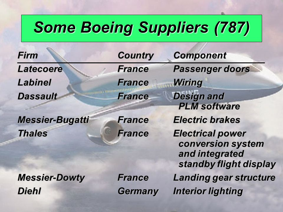 Some Boeing Suppliers (787)