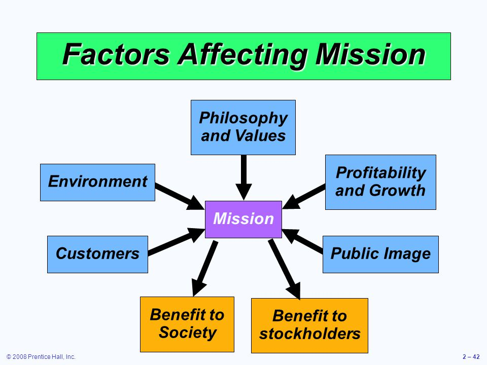 Factors Affecting Mission