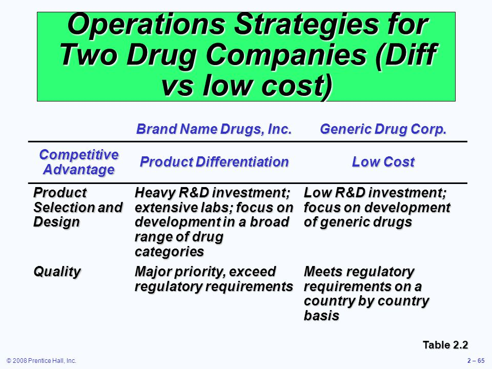 Operations Strategies for Two Drug Companies (Diff vs low cost)