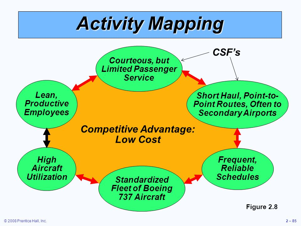 Activity Mapping CSF's Competitive Advantage: Low Cost