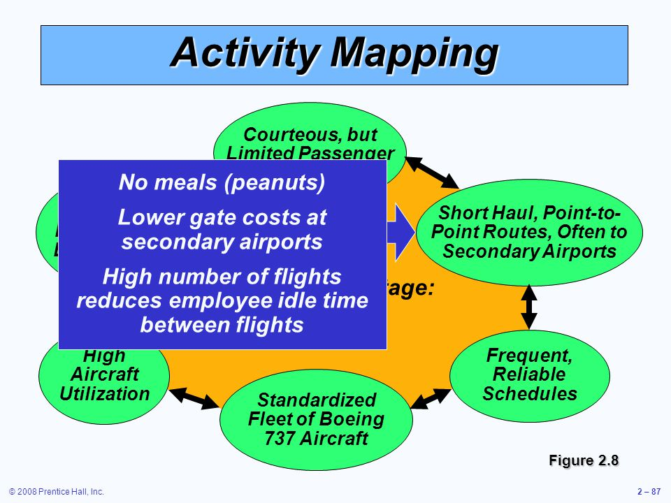Activity Mapping No meals (peanuts)