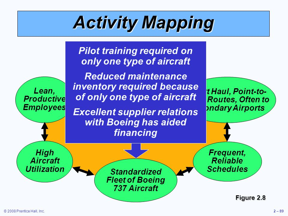 Activity Mapping Pilot training required on only one type of aircraft
