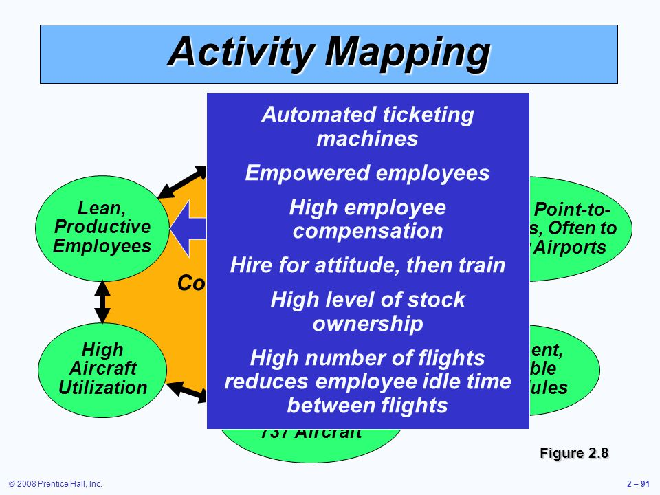 Activity Mapping Automated ticketing machines Empowered employees