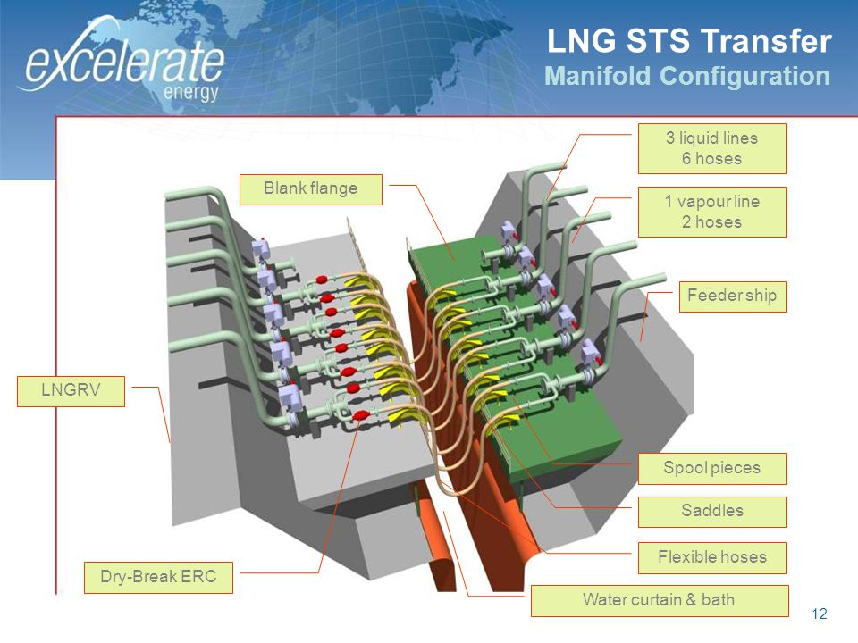 LNG STS Transfer Manifold Configuration 3 liquid lines 6 hoses