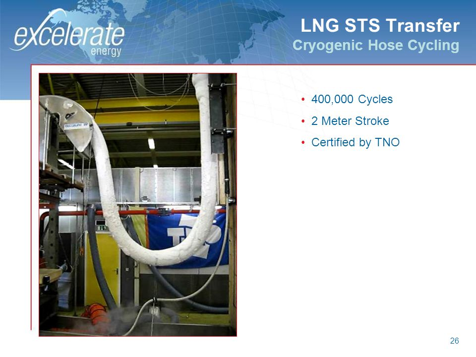 LNG STS Transfer Cryogenic Hose Cycling