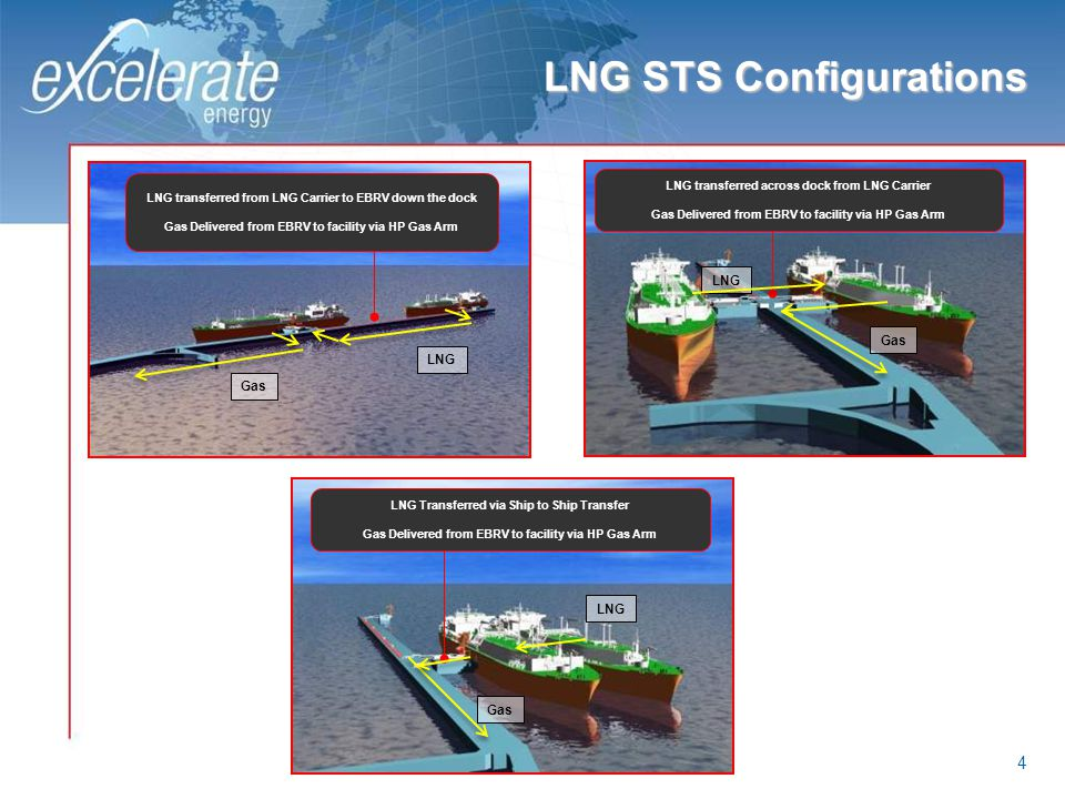 LNG STS Configurations