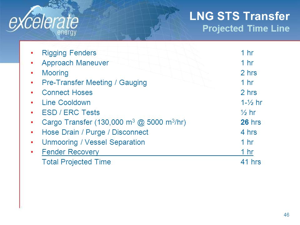 LNG STS Transfer Projected Time Line