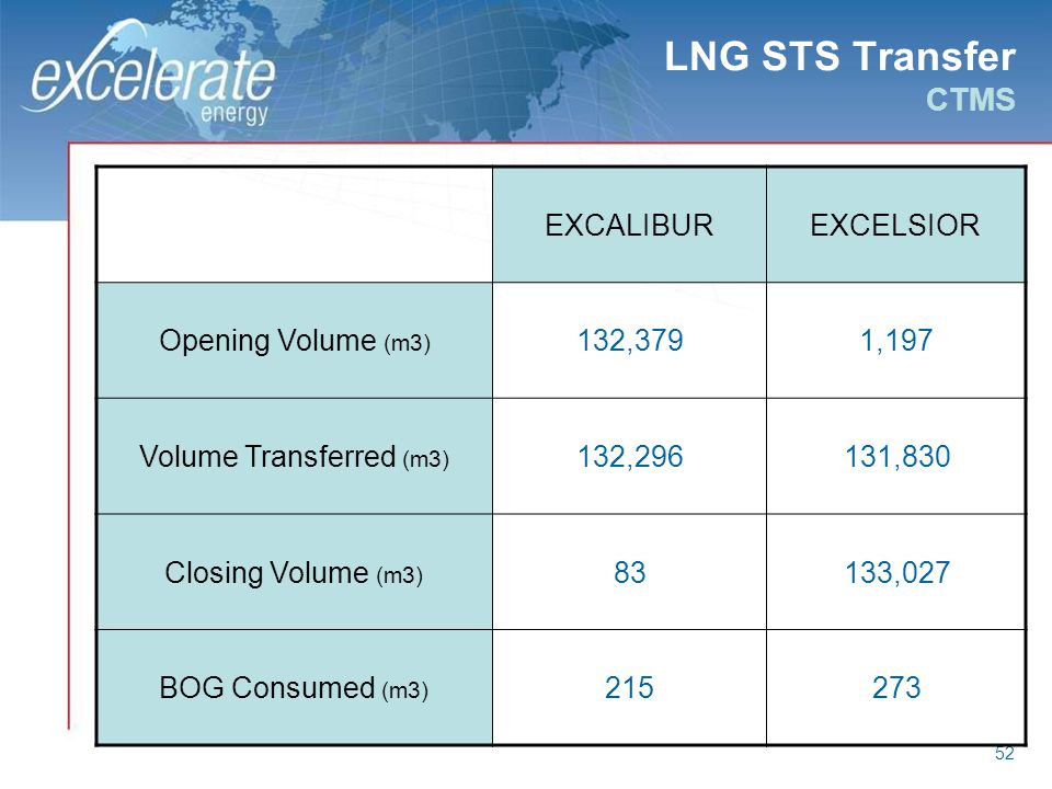 LNG STS Transfer CTMS EXCALIBUR EXCELSIOR Opening Volume (m3) 132,379