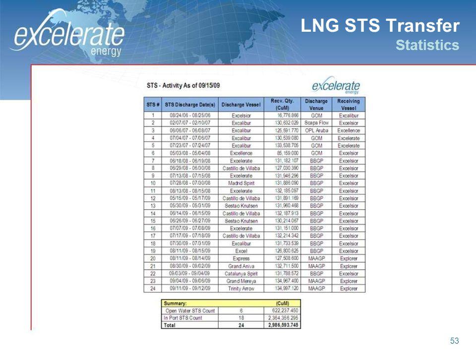 LNG STS Transfer Statistics