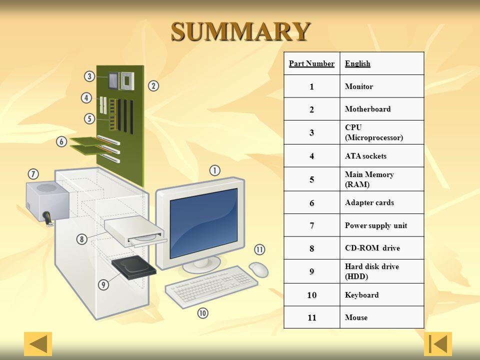 SUMMARY 1 2 3 4 5 6 7 8 9 10 11 Part Number English Monitor